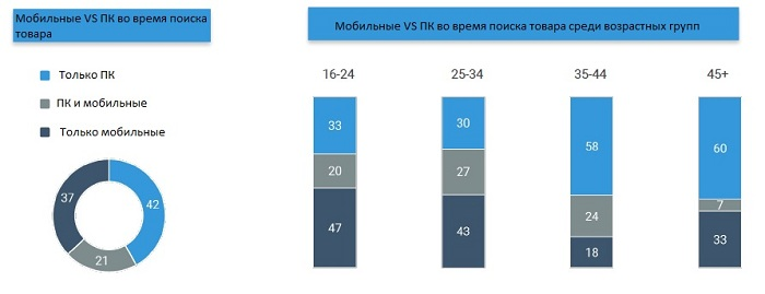 c4b275d67447 Исследование установило возросшую роль интернета-поиска при покупке товаров  в Украине