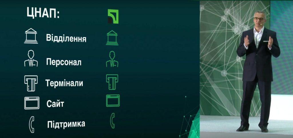 5 новых сервисов «ПриватБанка», которые помогут «оцифровать» Украину – ЦНАПы