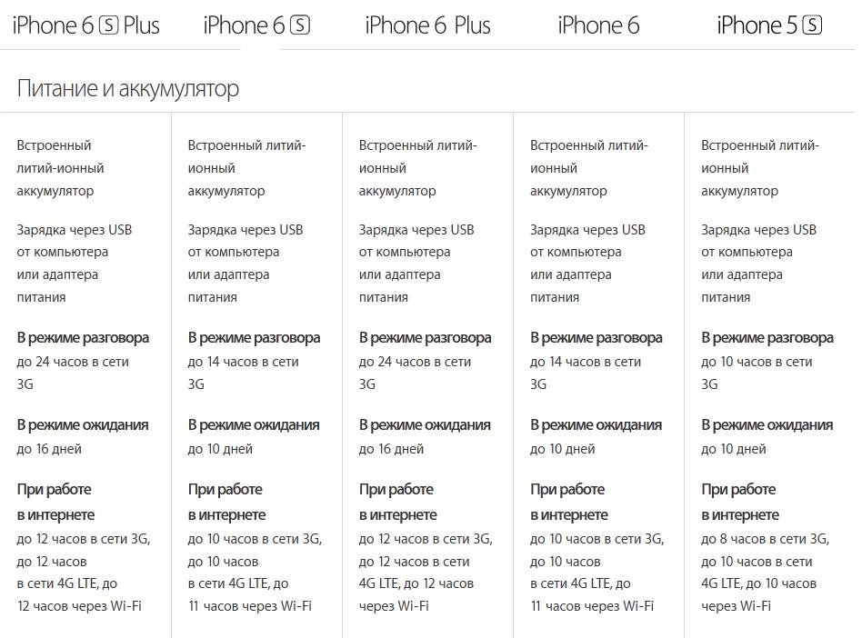Apple iPhone-сравнение автономности моделей