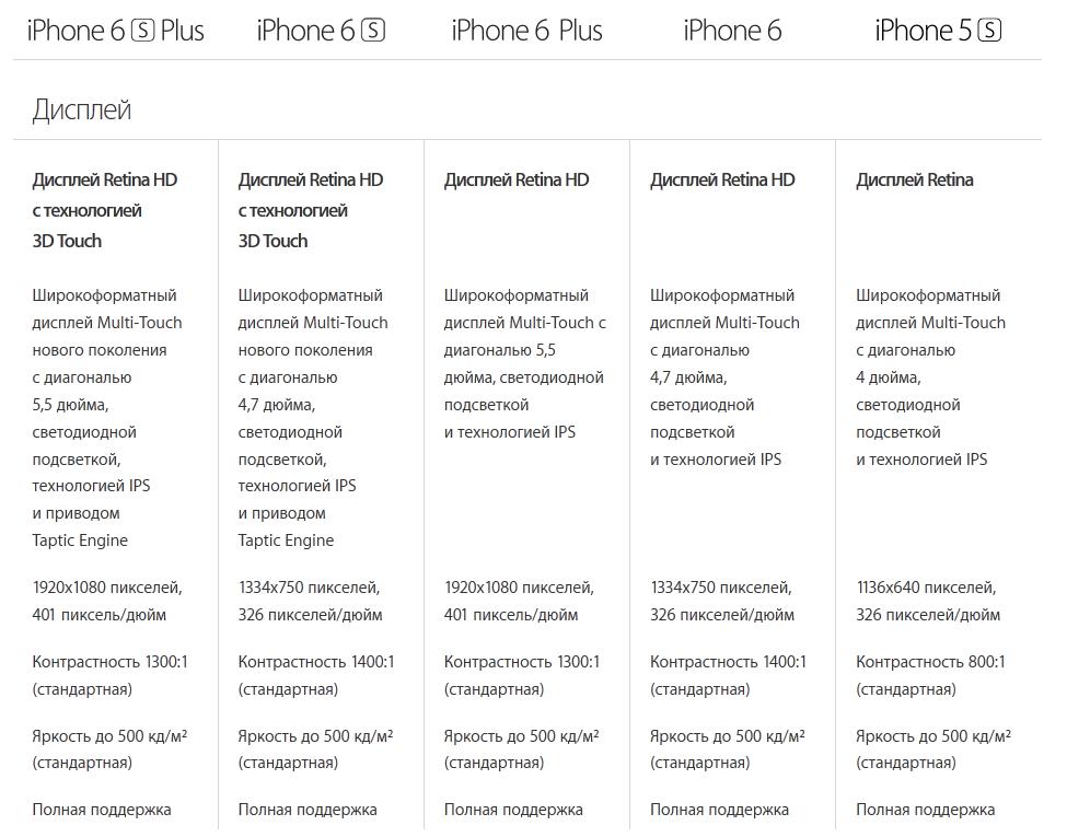 Apple iPhone-сравнение экранов