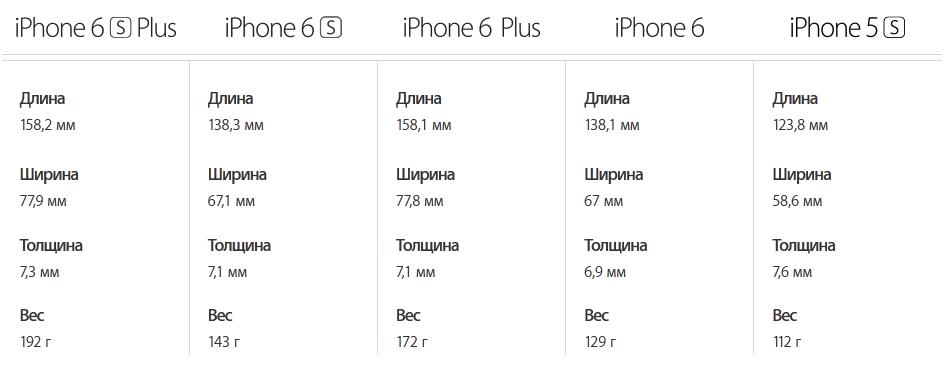 Apple iPhone-сравнение габаритов моделей