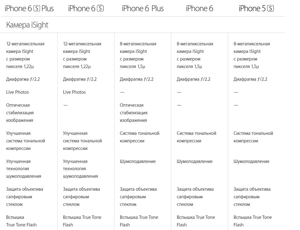Apple iPhone-сравнение камер моделей