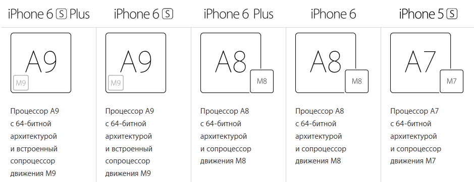 Apple iPhone-сравнение процессоров