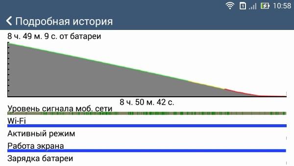 Asus Zenfone 6 A600CG-автономность