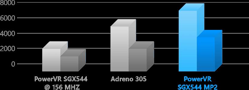 Asus Zenfone 6 A600CG-графический ускоритель