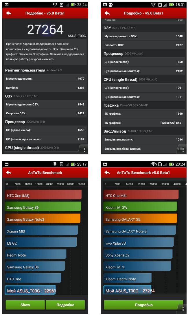 Asus Zenfone 6 A600CG-тесты производительности