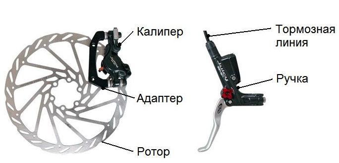 Дисковые тормоза для велосипедов - устройство механических тормозов  Гидравлические ... 42b12a8b7af70