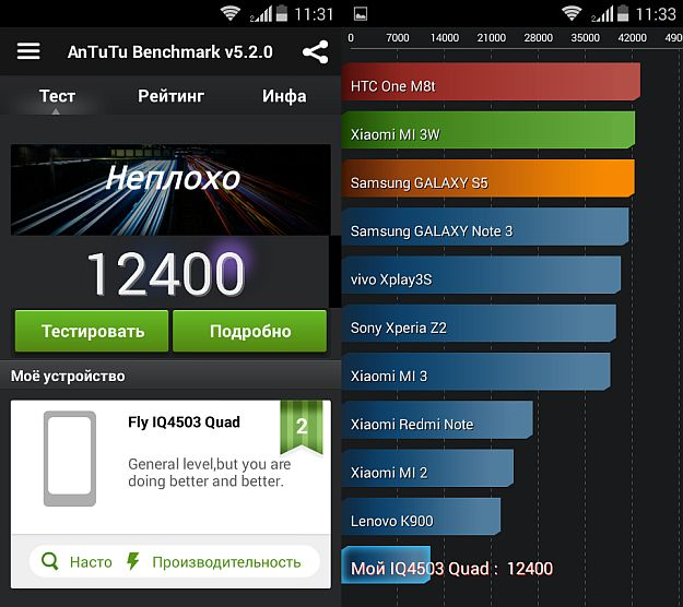Fly IQ4503 Quad-AnTuTu_Benchmark results