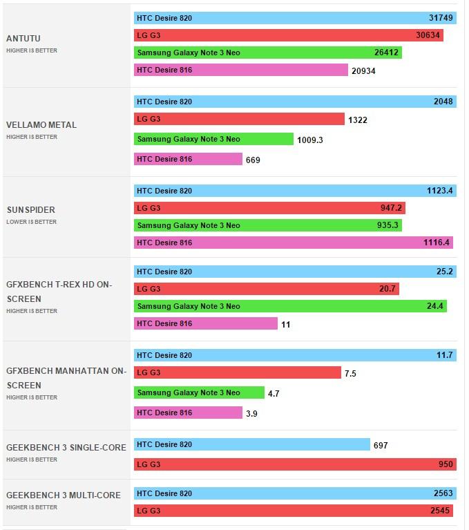 HTC Desire 820 - производительность