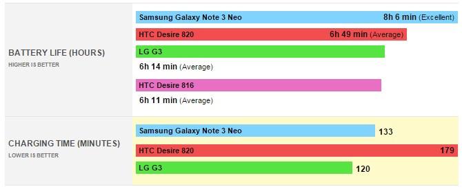 HTC Desire 820 - время работы
