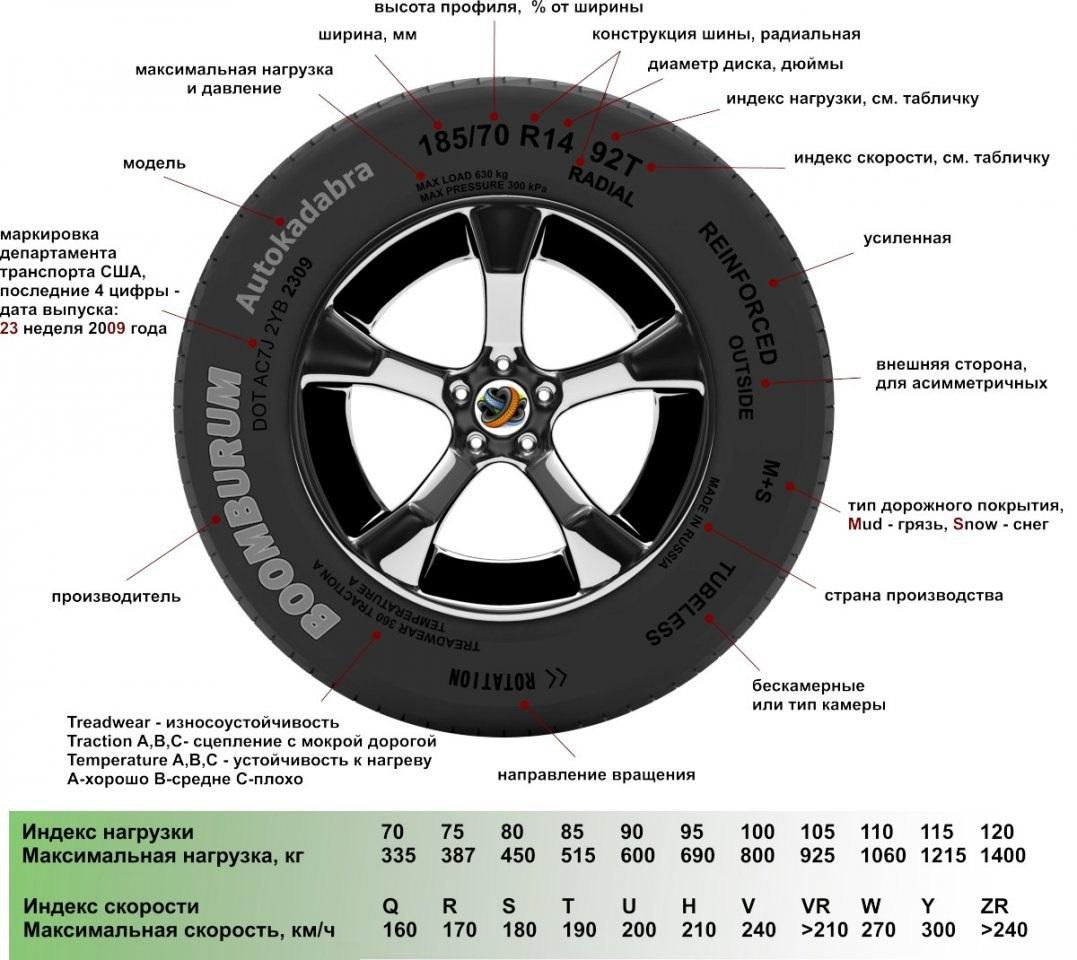 Как выбрать автомобильные шины для любого времени года – показатели