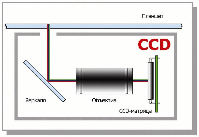 Как выбрать сканер советы экспертов - CCD