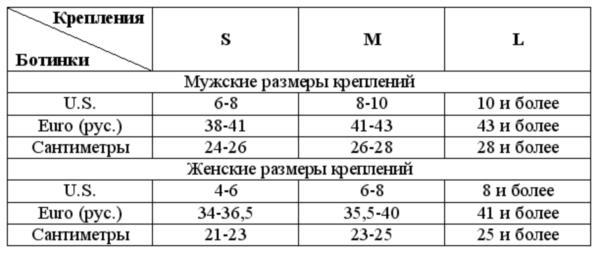 c2c4fb46de36 Как выбрать снаряжение для сноубординга. подробно о важном – крепление  таблица