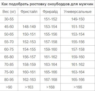 0fdd22ccdaa8 Как выбрать снаряжение для сноубординга. подробно о важном - таблица