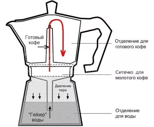 Кофеварка гейзерного типа шпаргалка пользователя – Принцип работы