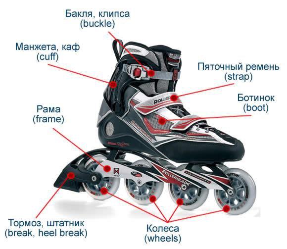 Конструкция роликового конька