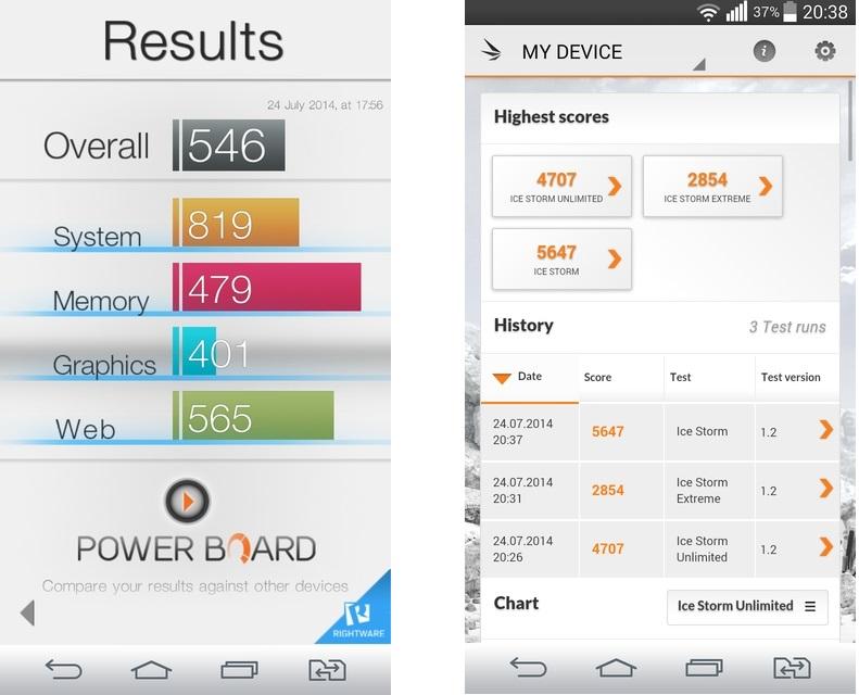 LG G3s Dual D724- бенчмарк-тест