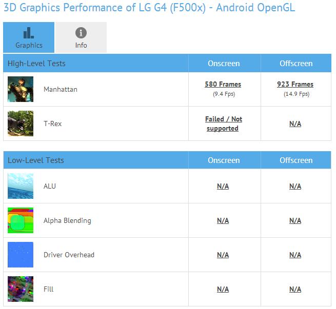 LG G4-GFXBench