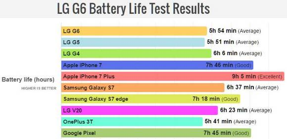 LG G6-автономная работа тест
