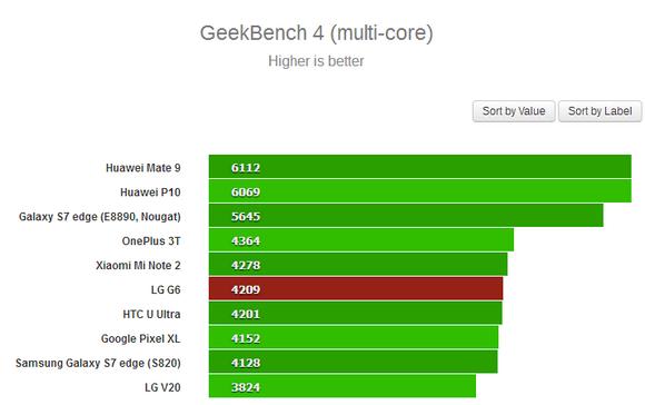 LG G6-производительность тесты