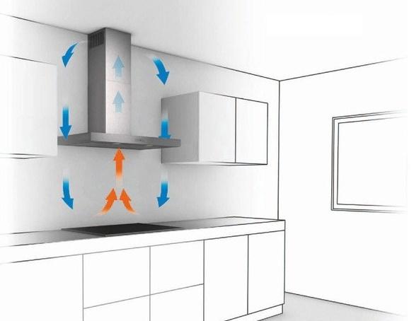 Лучшие кухонные вытяжки нюансы выбора – Принцип работы циркуляционной вытяжки