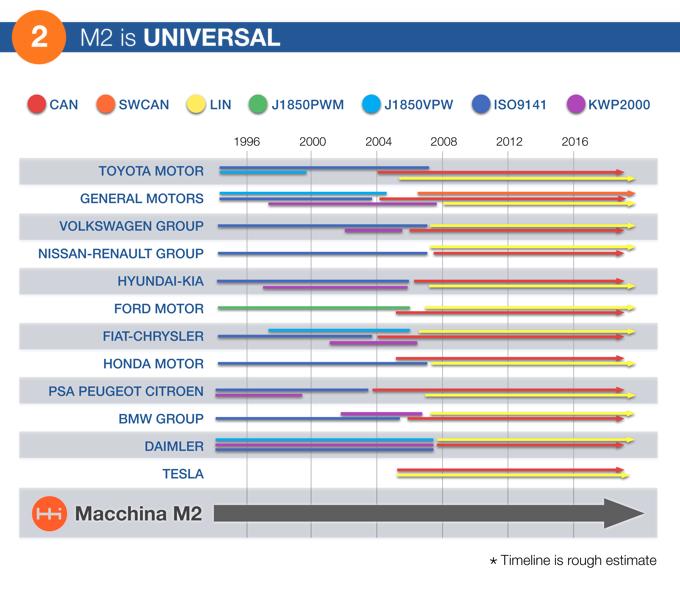 Macchina - универсальный инструмент для диагностики вашего автомобиля - фото 2
