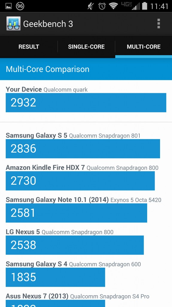 Motorola DROID Turbo - Geekbench 3