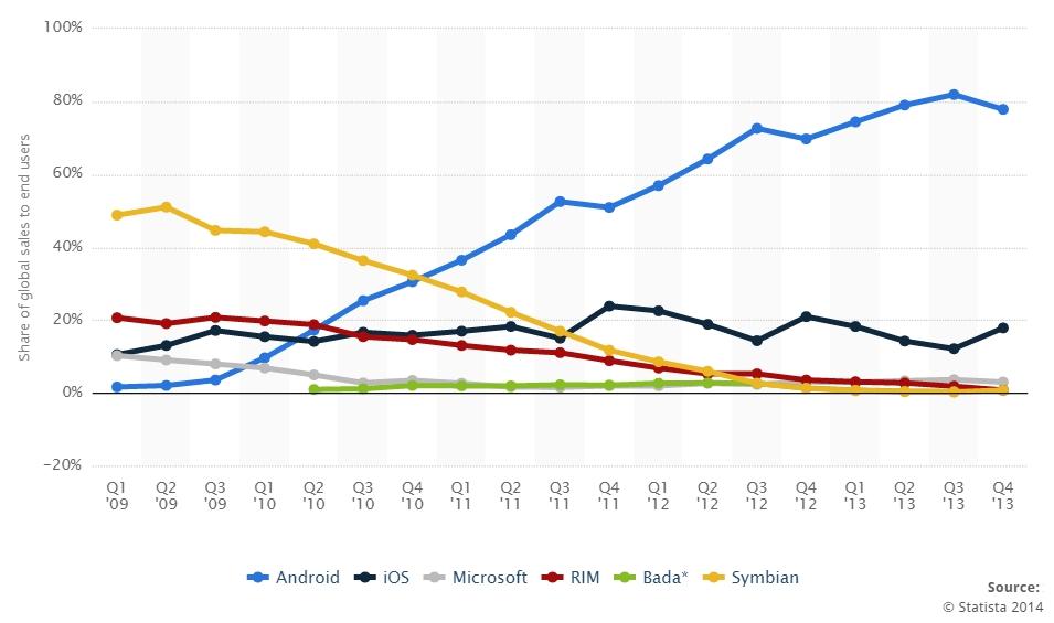 Nokia vs Google - развитие операционных систем