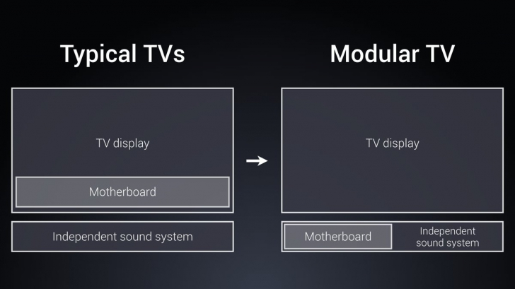 Обзор Xiaomi Mi TV 4 ультратонкий модульный телевизор – Разница между обычным и модульным телевизором