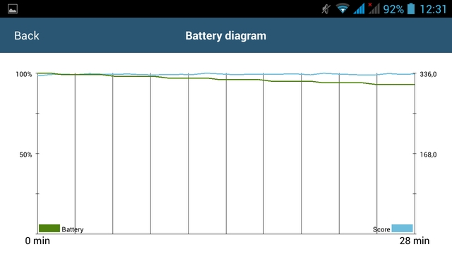 Prestigio MultiPhone 7600 Dual Sim-тесты автономности скриншот