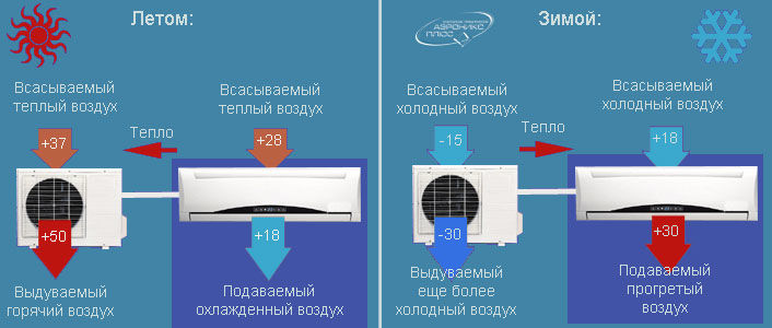 При какой температуре на улице можно включать кондиционер на обогрев – принцип работы