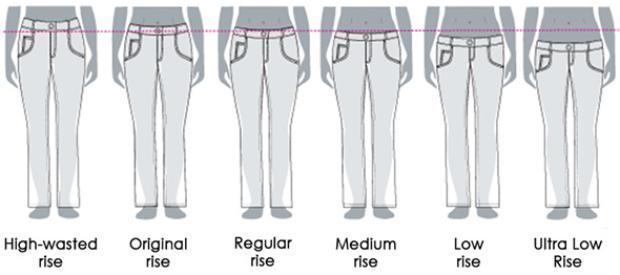 Путеводитель по джинсам – как выбрать свою идеальную пару – Типы посадки джинсов