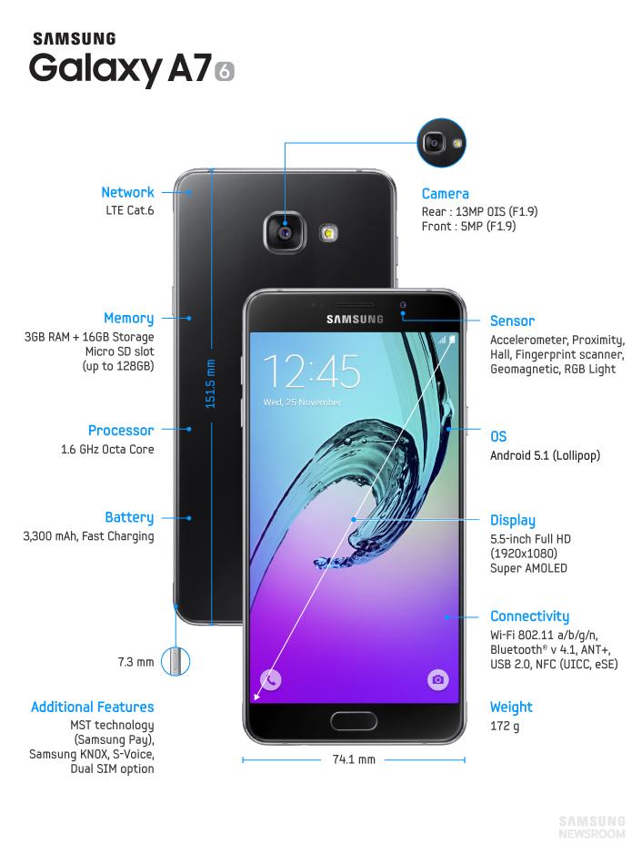 Samsung Galaxy A7 (2016)-технические спецификации