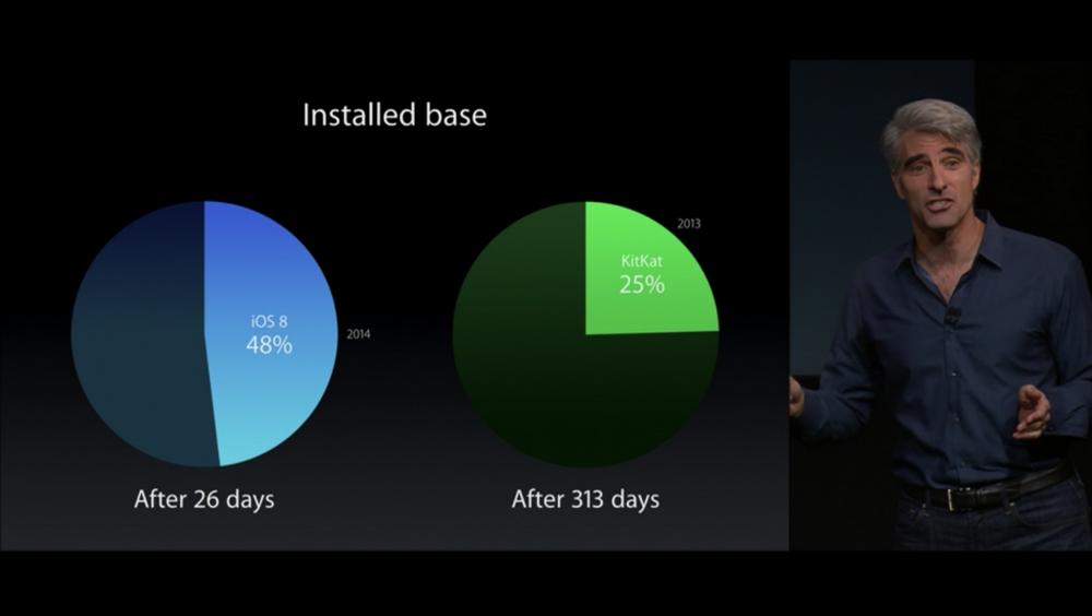 iOS 8-новинки на октябрьской презентации