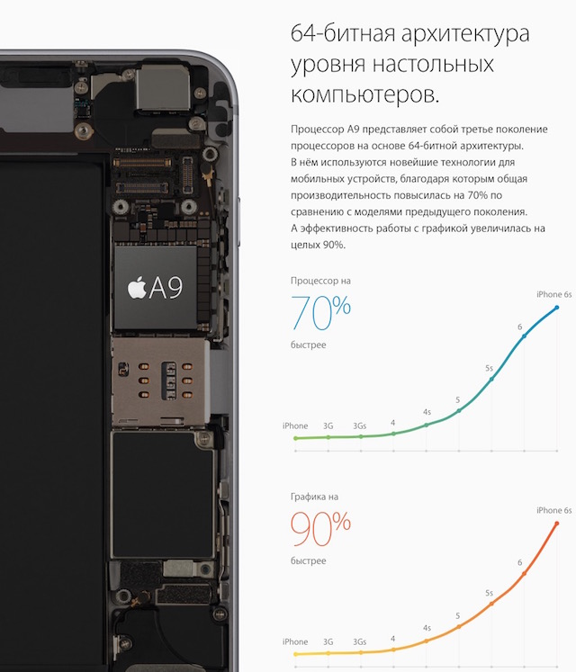iPhone 6s и iPhone 6s Plus-Apple A9