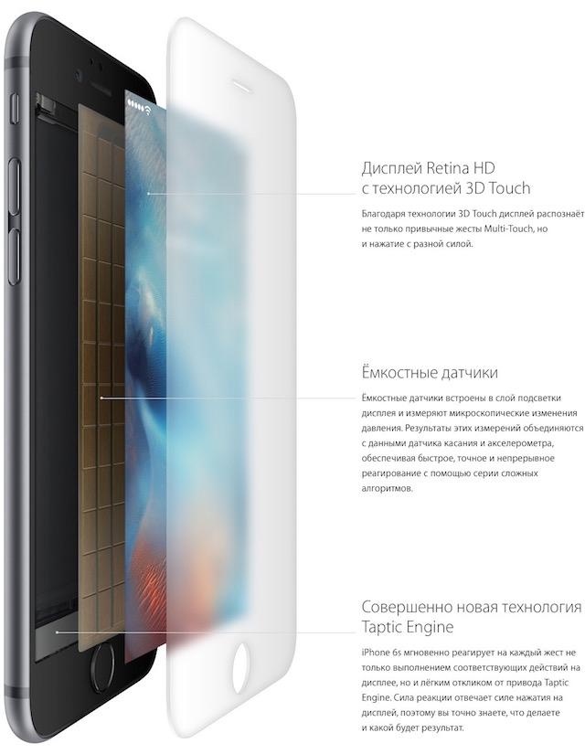 iPhone 6s и iPhone 6s Plus-строение экрана