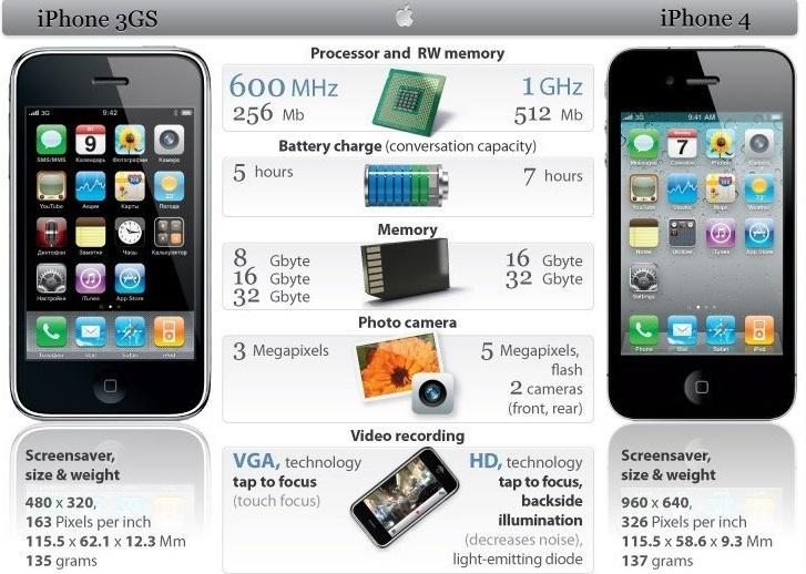 сравнение iPhone 3GS и iPhone 4