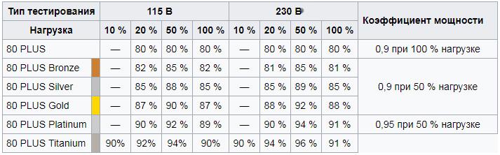 Таблица блоков питания по сертификату