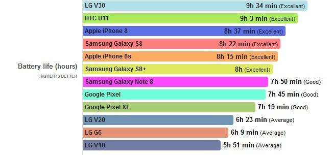 Время автономной работы Note 8 и LG V30